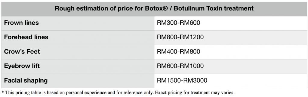 Botulinum Toxin | Botox Malaysia - Malaysia Aesthetic